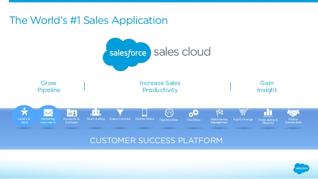 Sales Cloud Services